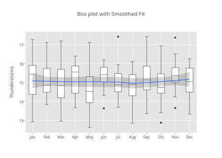 Box plot with Smoothed Fit