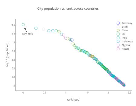City population vs rank across countries