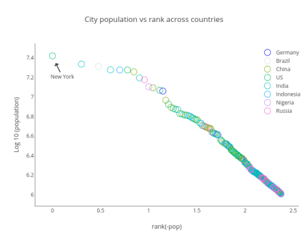 City population vs rank across countries