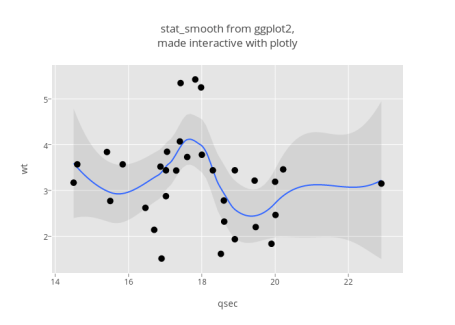 "stat_smooth from <a href=""https://plot.ly/ggplot2"" rel=""nofollow"" target=""_blank"" data-recalc-dims=""1""></noscript>ggplot2</a>,<br>made interactive with plotly"
