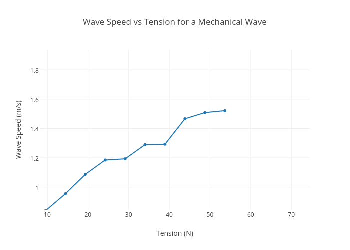 mechanical wave diagram 2000 honda civic fuse speed vs tension for a scatter chart made by mugazin plotly