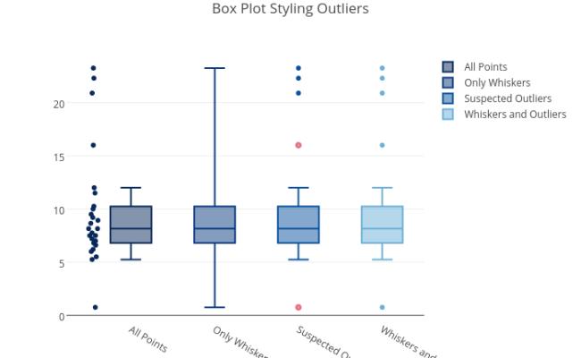 Box Plot Styling Outliers Box Plot Made By Pythonplotbot