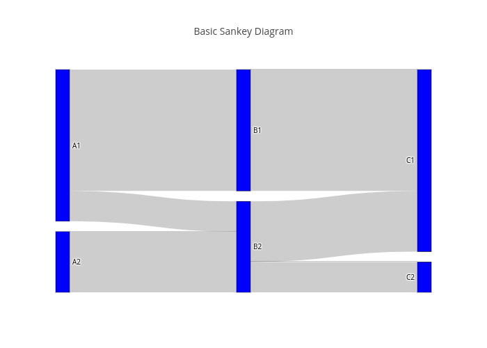 how to draw a sankey diagram scale carrier rv air conditioner wiring plotly basic made by pythonplotbot