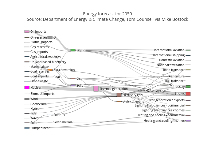 sankey diagram of wind westinghouse oven element wiring plotly energy forecast for 2050source department climate change tom counsell via mike