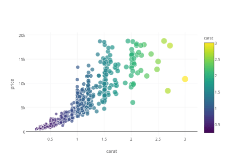 Five Interactive R Visualizations With D3, ggplot2
