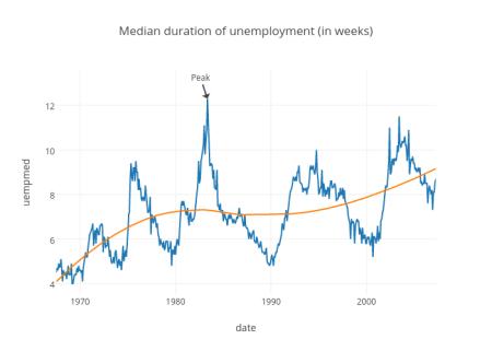 Median duration of unemployment (in weeks)