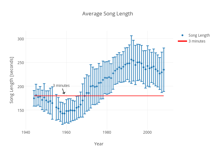 Average Song Length