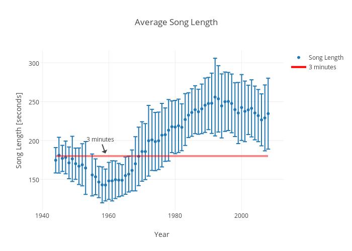 Average Song Length  scatter chart made by Rhettallain  plotly