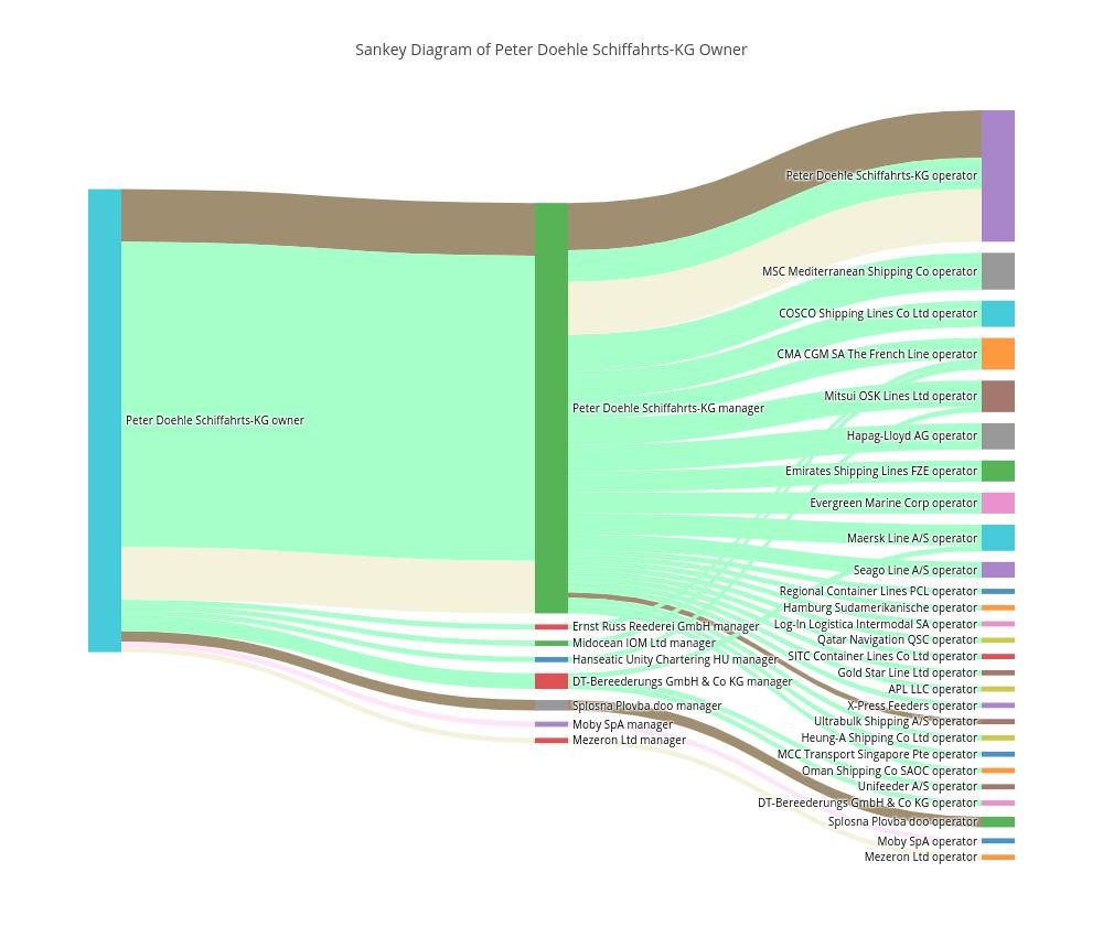 medium resolution of sankey diagram of peter doehle schiffahrts kg owner sankey made by valentinshone plotly
