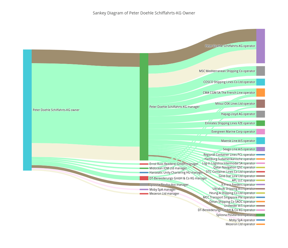 hight resolution of sankey diagram of peter doehle schiffahrts kg owner sankey made by valentinshone plotly