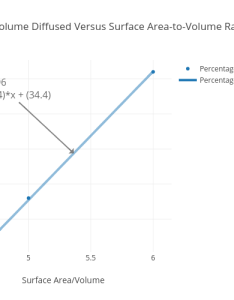 Percentage of volume diffused versus surface area to ratio in agar cells scatter chart also rh plot