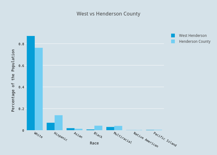 West vs Henderson County