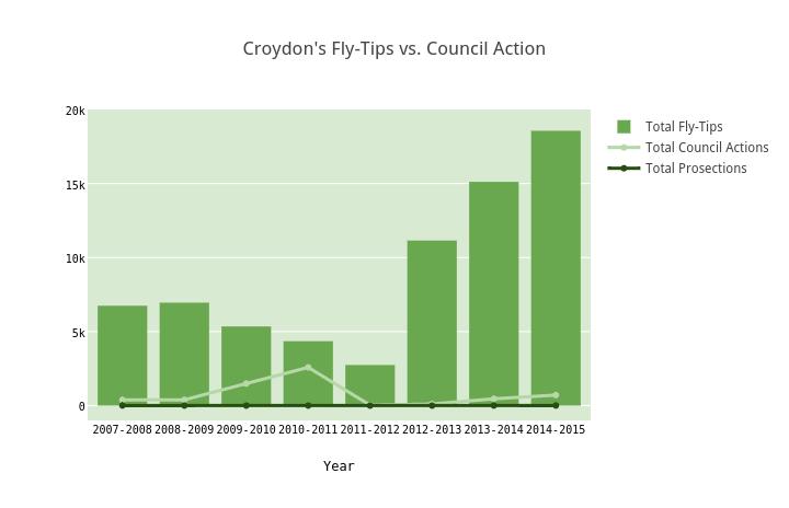 Croydon's Fly-Tips vs. Council Action