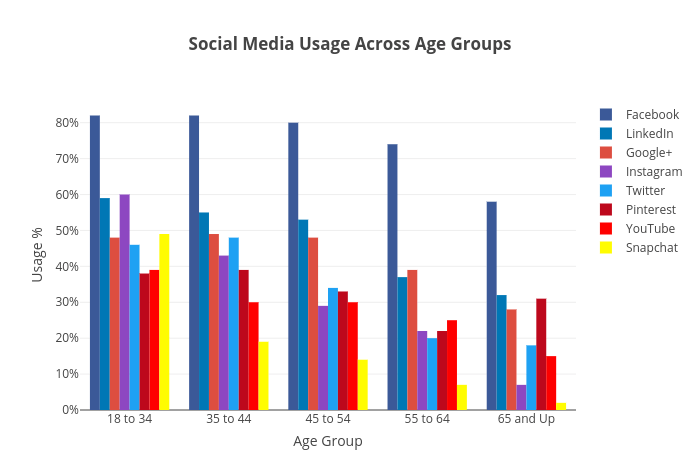 Social Media Usage Across Age Groups (Pollara Results) - Plot