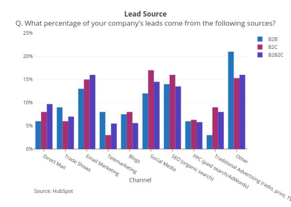 Lead Source - plot