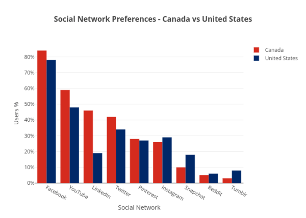 Social Network Preference - Canada vs United States - Plot