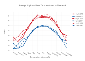Average High and Low Temperatures in New York | scatter