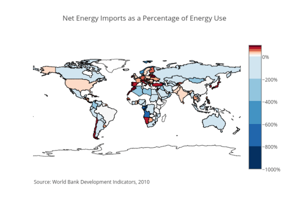 Net Energy Imports as a Percentage of Energy Use