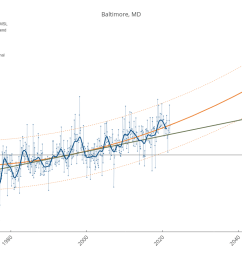 baltimore md line chart made by dlmalm plotly [ 1200 x 786 Pixel ]
