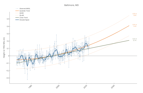 small resolution of baltimore md line chart made by dlmalm plotly