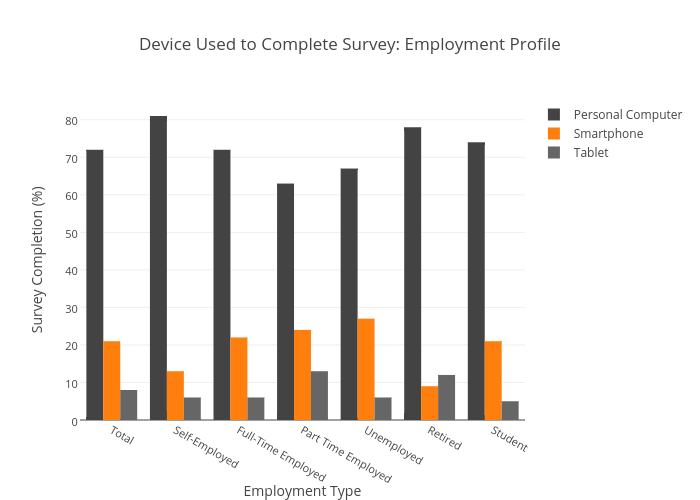 Device Used to Complete Survey: Employment Profile