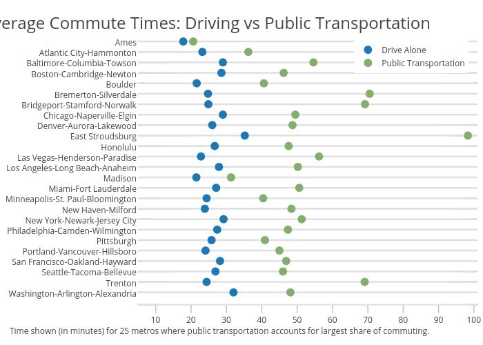riding transit takes almost