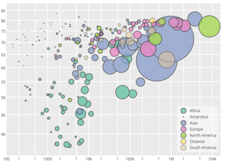 Life expectancy vs GNP from MySQL world database (bubble chart)
