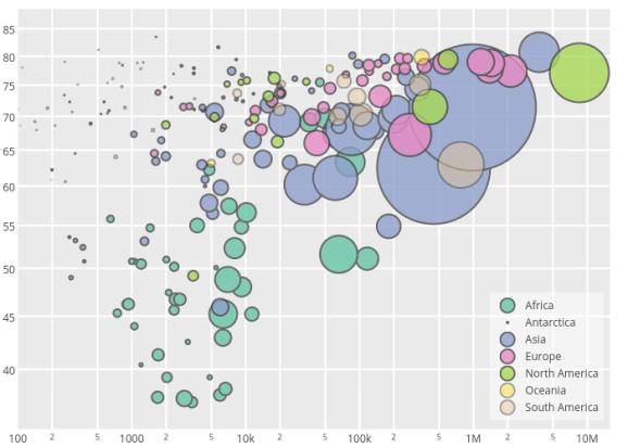 Life expectancy vs GNP from MySQL world database (bubble chart)