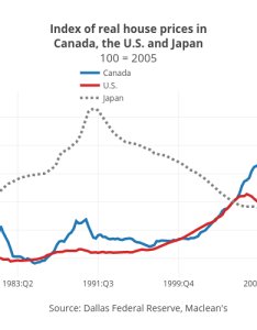 Index of real house prices incanada the   and japan   line chart also canada housing market looks  lot like did in rh macleans