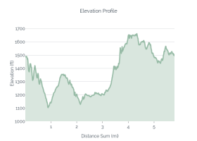 Brissy Ridge, North Lake Elevation Profile