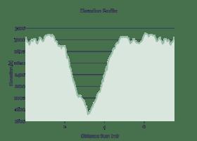 Raven Cliff Falls Elevation Profile