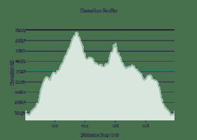 Wildcat Wayside Elevation Profile