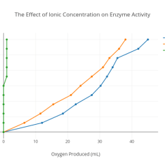 Plot Diagram Activity Eye In Digital Communication The Effect Of Ionic Concentration On Enzyme Scatter Chart Made By Leannai Plotly