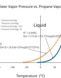 Water vapor pressure vs propane scatter chart made by madmehlberg plotly also figure rh plot