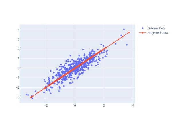 New Projected Data Vs Original Data
