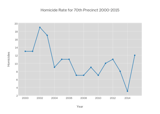 Homicide Rate for 70th Precinct 2000-2015