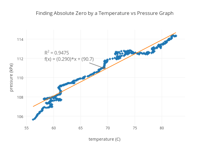 Finding Absolute Zero by a Temperature vs Pressure Graph