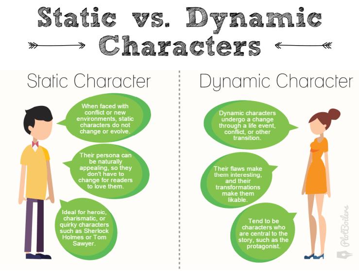 staticdynamic