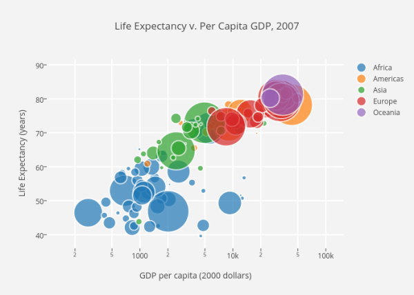 life-expectancy-per-GDP-2007