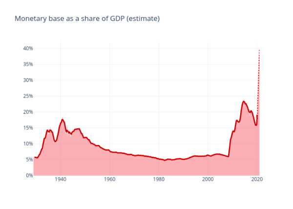 Monetary base as share of GDP 2