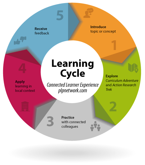 diagram of learning cycle metra 70 1761 wiring for schools districts states powerful practice cycles