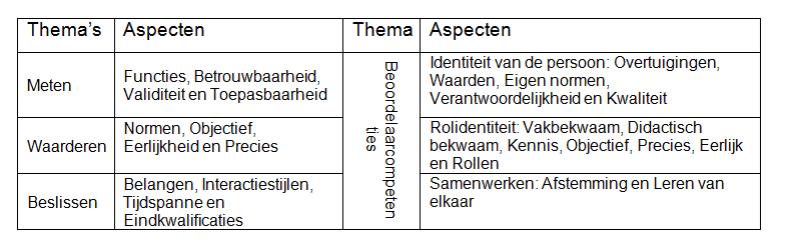 Barge tabel