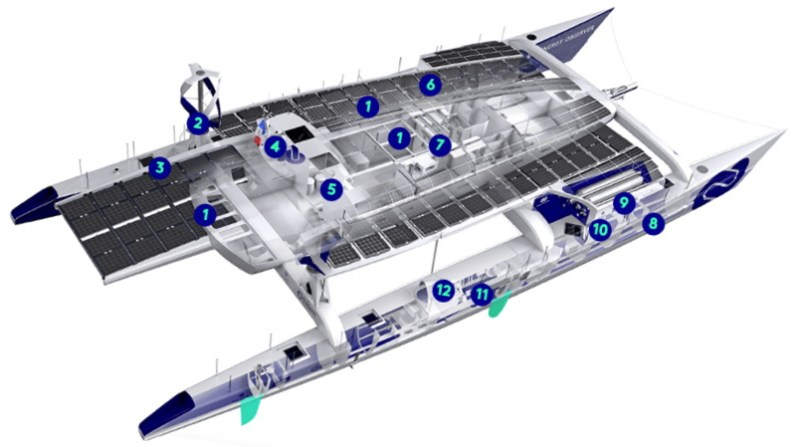 a diagram of the zero carbon ship Energy Observer with callouts of different technical features