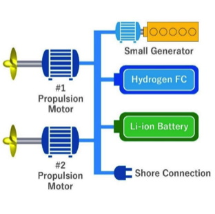 schematic showing how the battery-hydrogen motors link to shore power and an emergency LNG generator