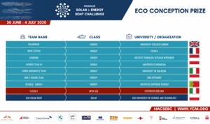 Monaco Solar and Energy Boat Challenge Team List - Eco Conception