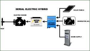 Vetus electric motors serial hybrid set up diagram