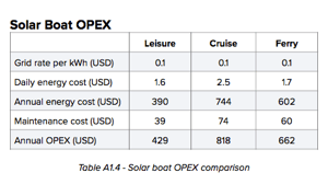 Solar Electric Boats Chart of OPEX