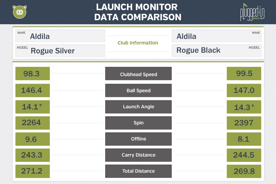 Alilda Rogue Silver and Rogue Black LM Data
