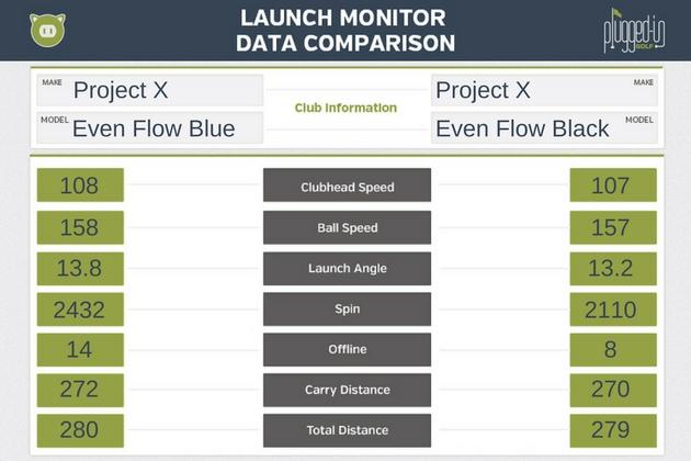 Project X Even Flow Shaft Data