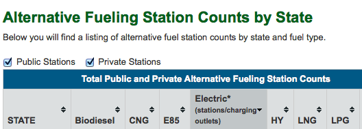AFDC charging station count